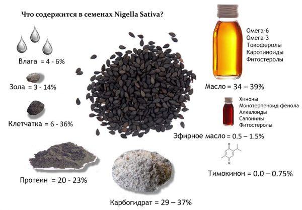 Черный тмин: лечебные свойства и противопоказания, рецепты