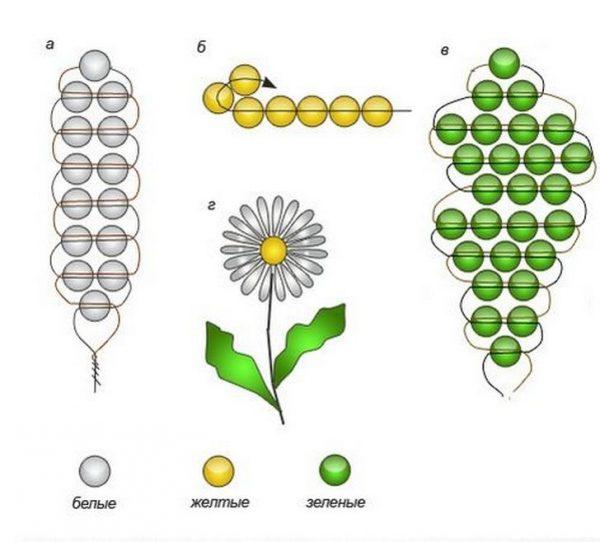 Схема плетия ромашки