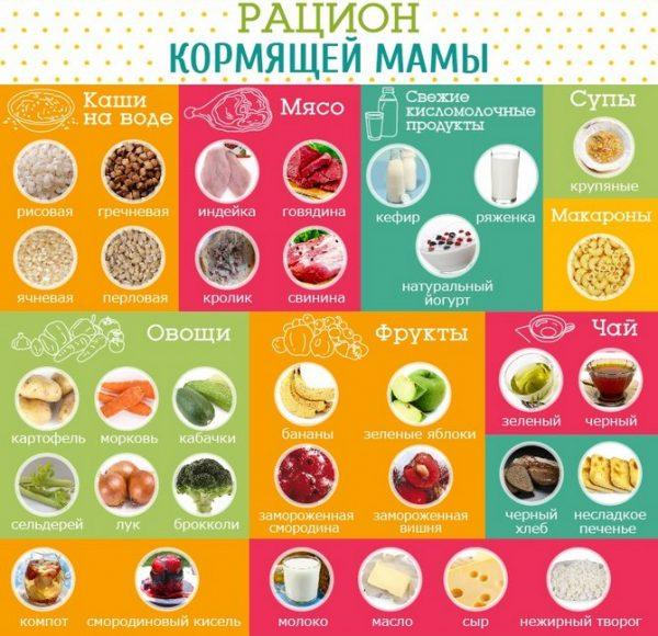 Какие продукты следует включить в рацион кормящей мамы