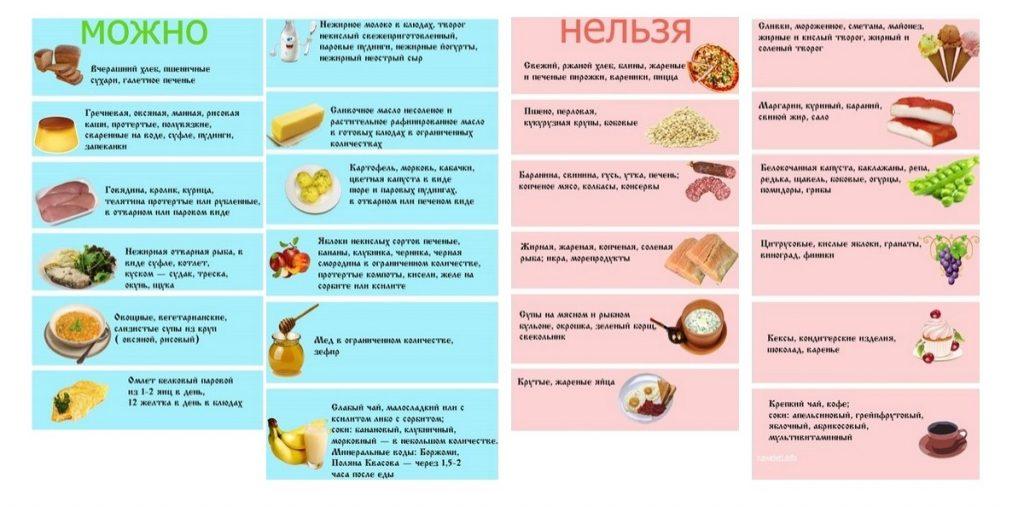 Какие продукты можно есть и нельзя при обострении панкреатита