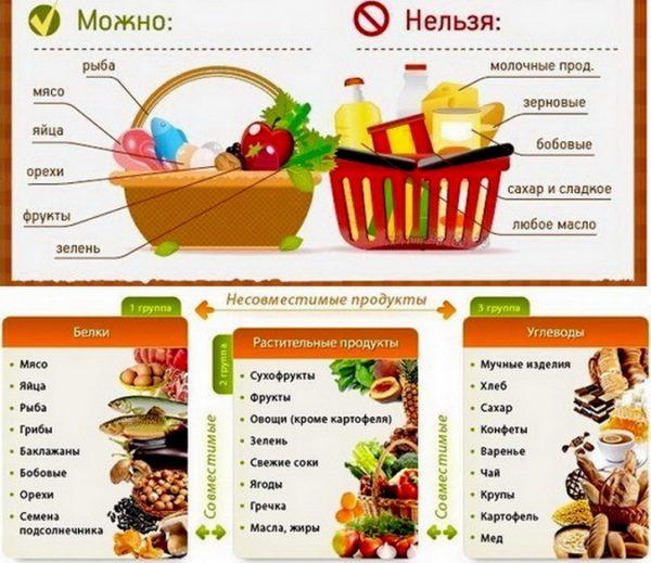 Углеводная диета список продуктов