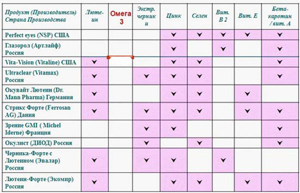 Сравнительная таблица с витаминами для глаз