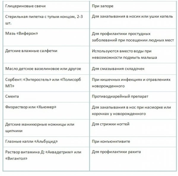 Аптечка для новорожденного: список необходимых лекарств 2017
