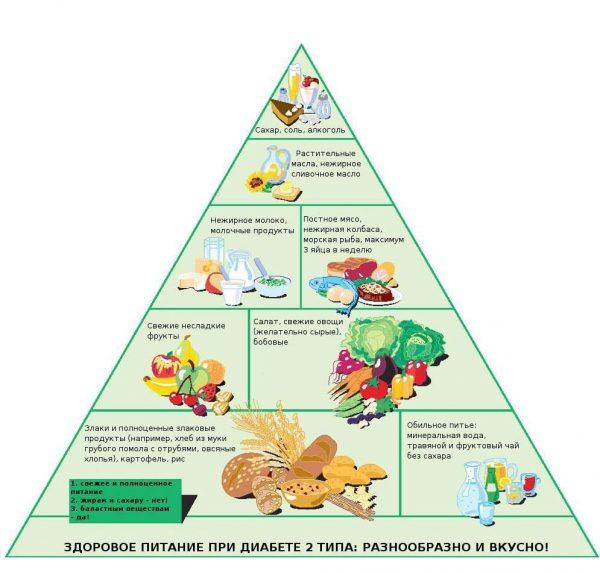 Питание при диабете 2 группы