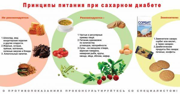 Принциты питания