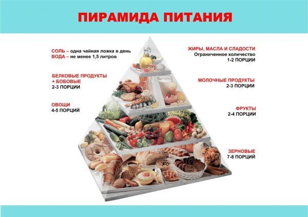 Пирамида питания при диабете
