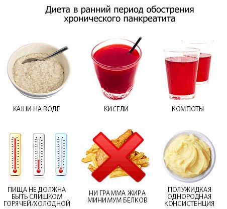 При хроническом панкреатите нужно отказаться от вредных продуктов