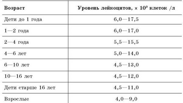 Норма лейкоцитов в крови у ребенка