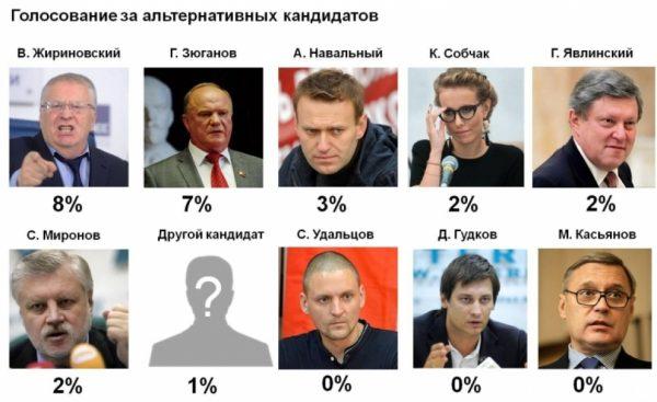 Список кандидатов в президенты России