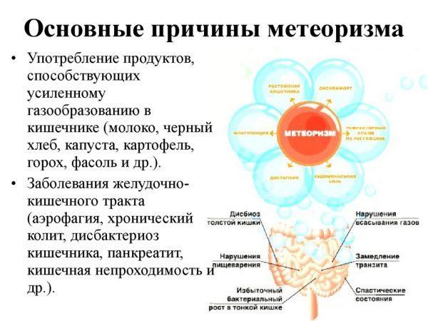 Причины возникновения вздутия живота
