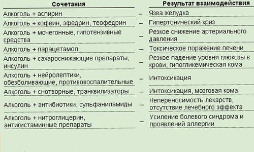 Таблица: сочетание алкоголя и антибиотиков
