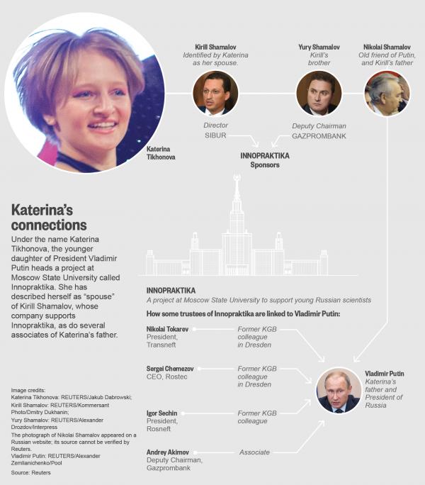 """Большое расследование информационного агентства """"Рейтер"""" о дочери Путина"""
