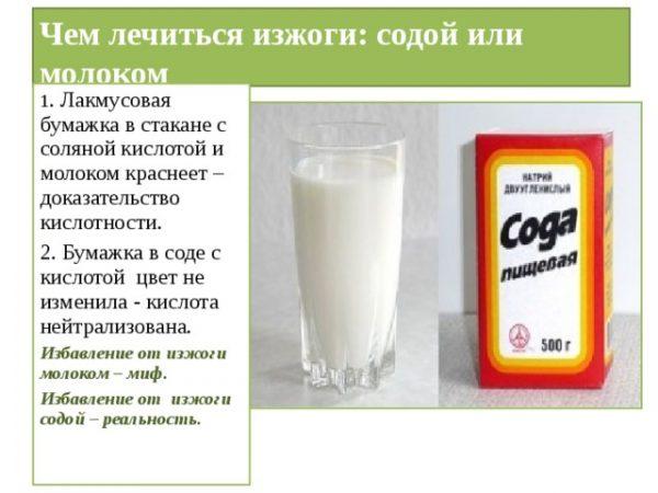 Сода отличное средство против изжоги