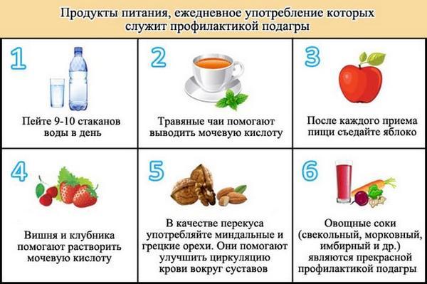 Продукты питания для лечения и профилактики подагры