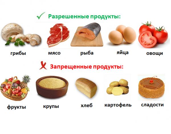 Список разрешенных и запрещенных продуктов