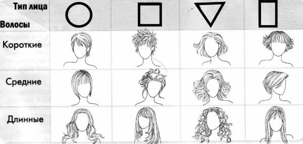 Различная форма лица