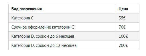 Виды и стоимость болгарских виз