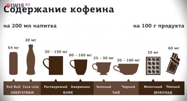 Можно ли во время беременности пить кофе?