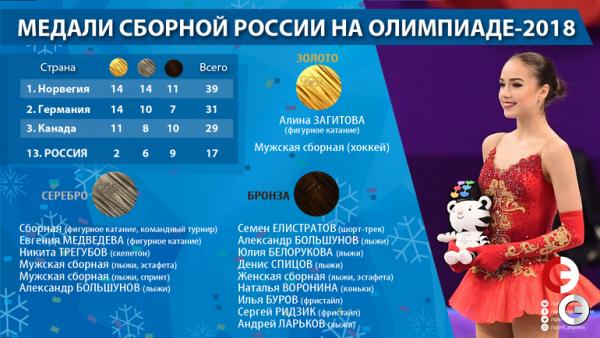 Золотая чемпионка Алина Загитова