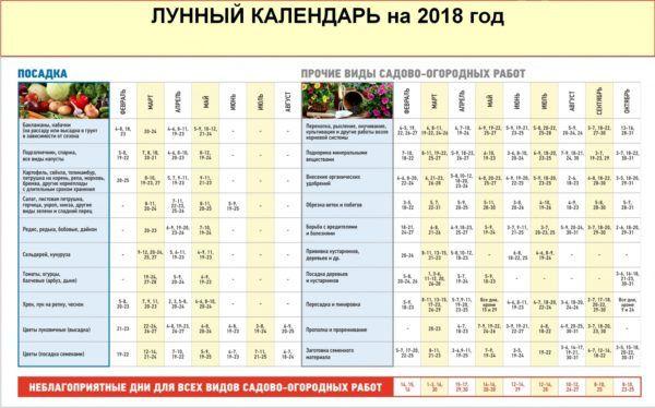 Лунный календарь посадок на 2018 год