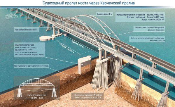 Схема строительства моста