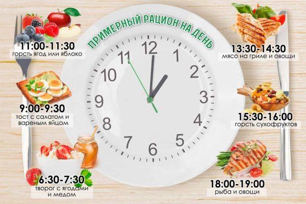 правильное питание меню на неделю по часам