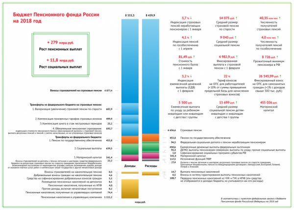 Бюджет Пенсионного фонда России на 2018 год