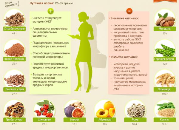 Питание для похудения меню на каждый день для девушек