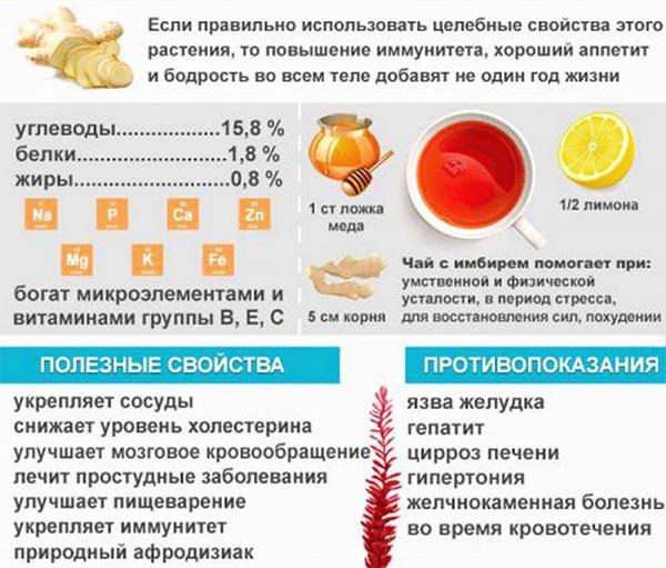 Имбирь для похудения рецепт с медом и лимоном
