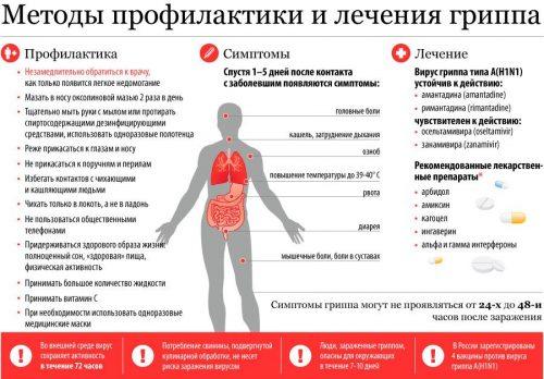 Методы лечения и профилактики гриппа
