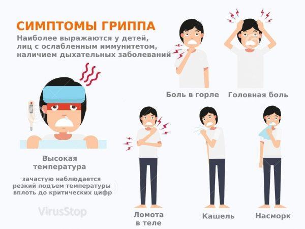 Самые частые симптомы гриппа
