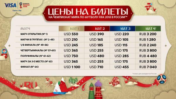 Стоимость билетов на Чемпионат мира по футболу 2018