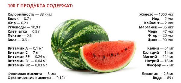 Полезный состав арбуза