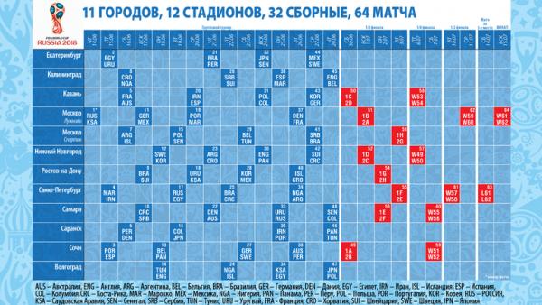 Чемпионат мира-2018. Календарь по датам и городам