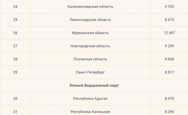 Минимальная пенсия в России с 1 января 2018 года по регионам