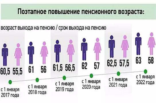 Поэтапное повышение пенсионного возраста в России с 2019 года