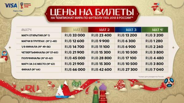 Сколько будет стоить билет на Чемпионат мира в Спб