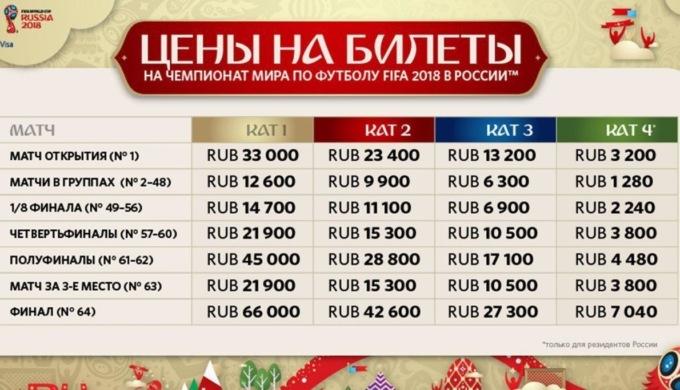 Цены на билеты в рублях