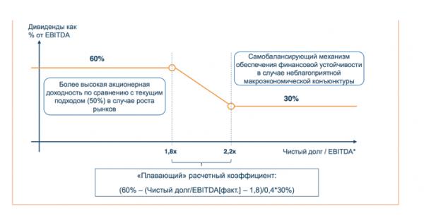 Прогноз дивидендов ГМК Норильский никель
