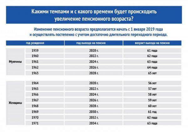 Таблица выхода на пенсию с 2019 года