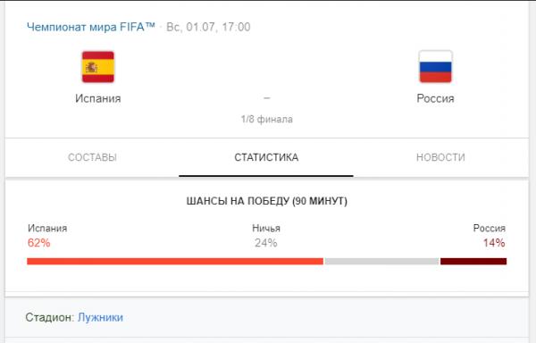 Прогнозы на матч Россия - Испания