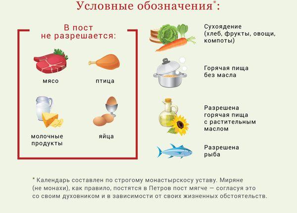 Какие продукты разрешены в пост