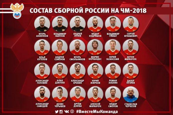 Состав сборной России на ЧМ 2018