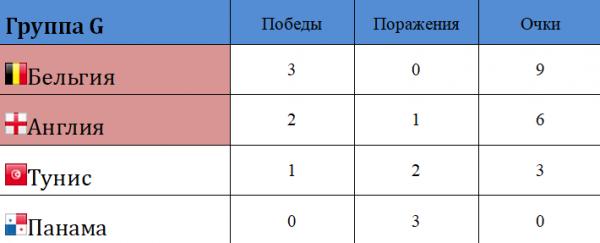 Сколько команд выходит из группы на ЧМ 2018
