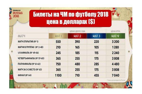 Стоимость билетов на Чемпионат мира 2018 в долларах