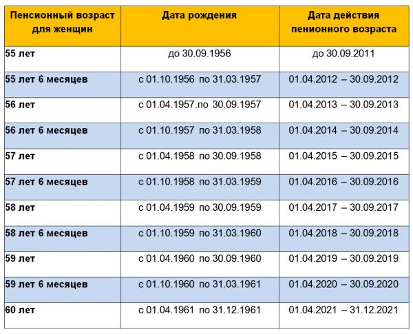 Повышение пенсионного возраста в России с 2019 года - таблица
