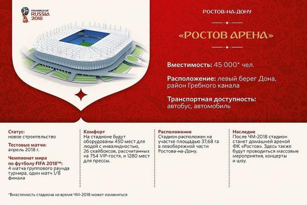Где будут проходить матчи в Ростове-на-Дону