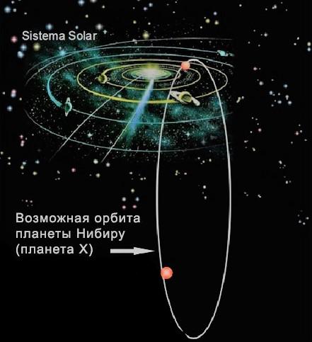 По мнению древних шумеров, Нибиру вращается по противоположной траектории относительно всех остальных планет солнечной системы
