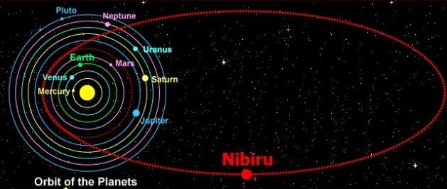Орбита Нибиру