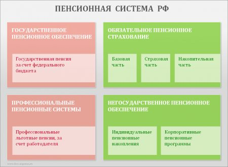 Пенсионная система в России